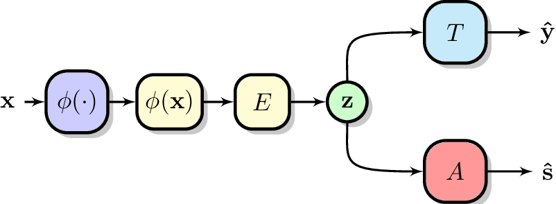 Figure 1 for On the Global Optima of Kernelized Adversarial Representation Learning