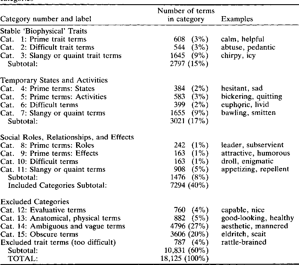 The Lexical Approach To Personality A Historical Review Of Trait