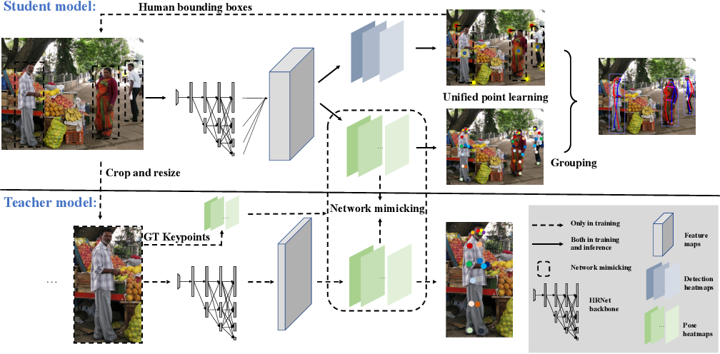 Figure 2 for SIMPLE: SIngle-network with Mimicking and Point Learning for Bottom-up Human Pose Estimation