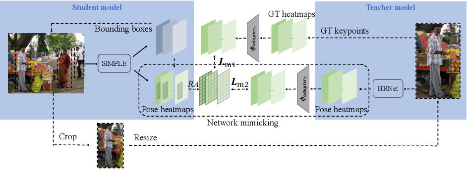 Figure 3 for SIMPLE: SIngle-network with Mimicking and Point Learning for Bottom-up Human Pose Estimation