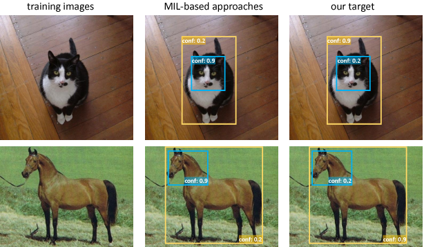Figure 1 for TS2C: Tight Box Mining with Surrounding Segmentation Context for Weakly Supervised Object Detection