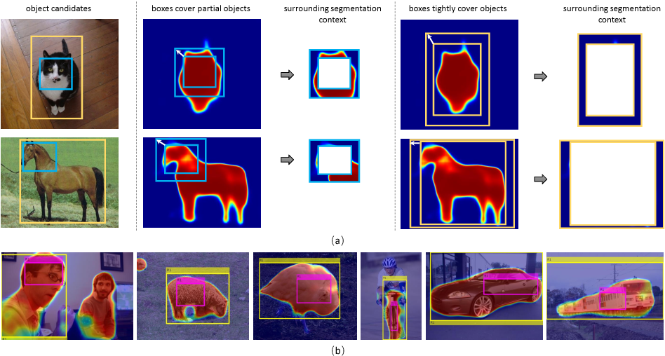 Figure 3 for TS2C: Tight Box Mining with Surrounding Segmentation Context for Weakly Supervised Object Detection