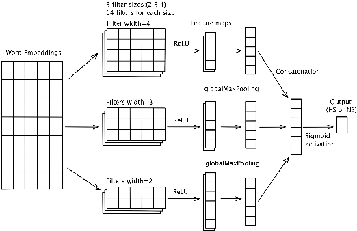 Figure 1 for Hate Speech Detection from Code-mixed Hindi-English Tweets Using Deep Learning Models