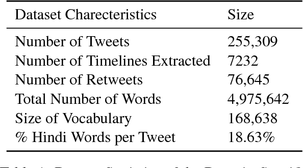 Figure 2 for Hate Speech Detection from Code-mixed Hindi-English Tweets Using Deep Learning Models
