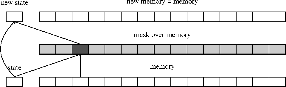 Figure 1 for Can Active Memory Replace Attention?