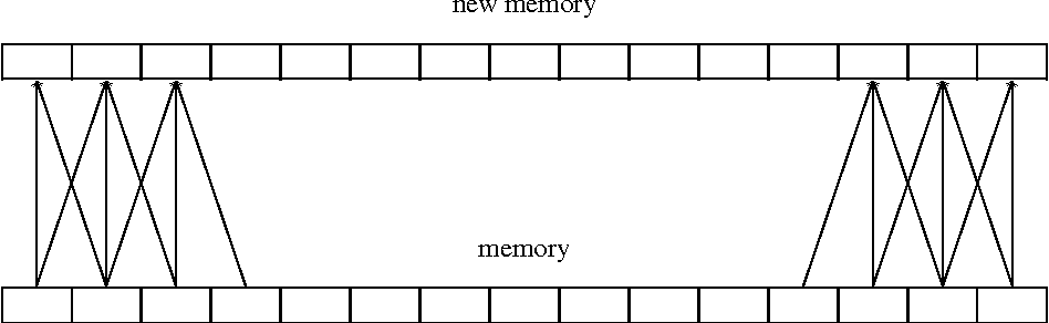 Figure 3 for Can Active Memory Replace Attention?