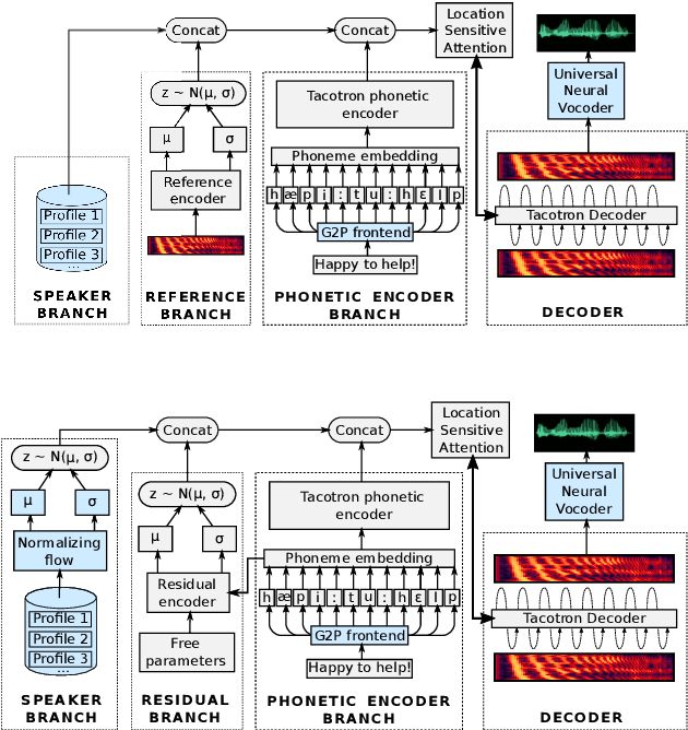 Figure 1 for Improving multi-speaker TTS prosody variance with a residual encoder and normalizing flows