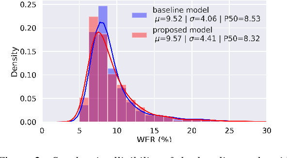 Figure 3 for Improving multi-speaker TTS prosody variance with a residual encoder and normalizing flows