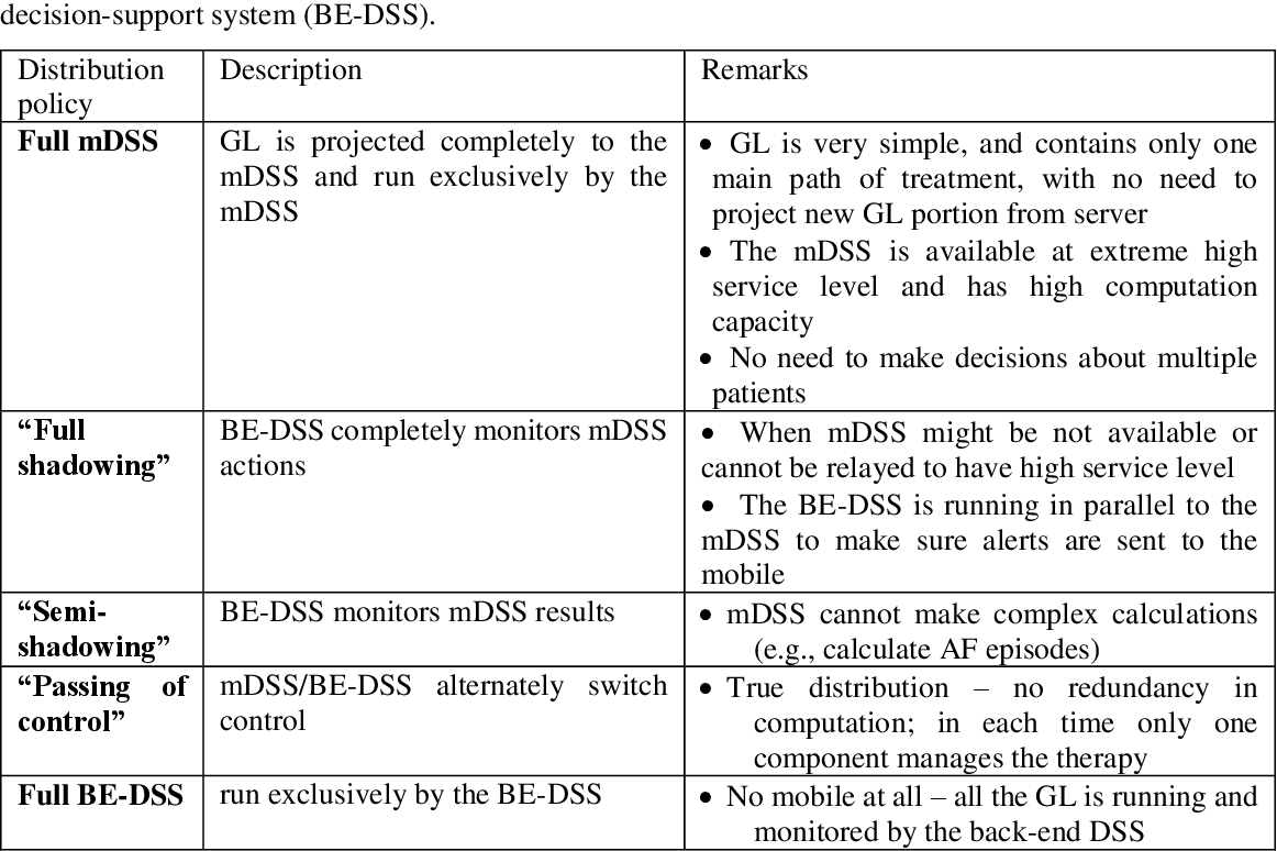 Figure 4 for Distributed Application of Guideline-Based Decision Support through Mobile Devices: Implementation and Evaluation