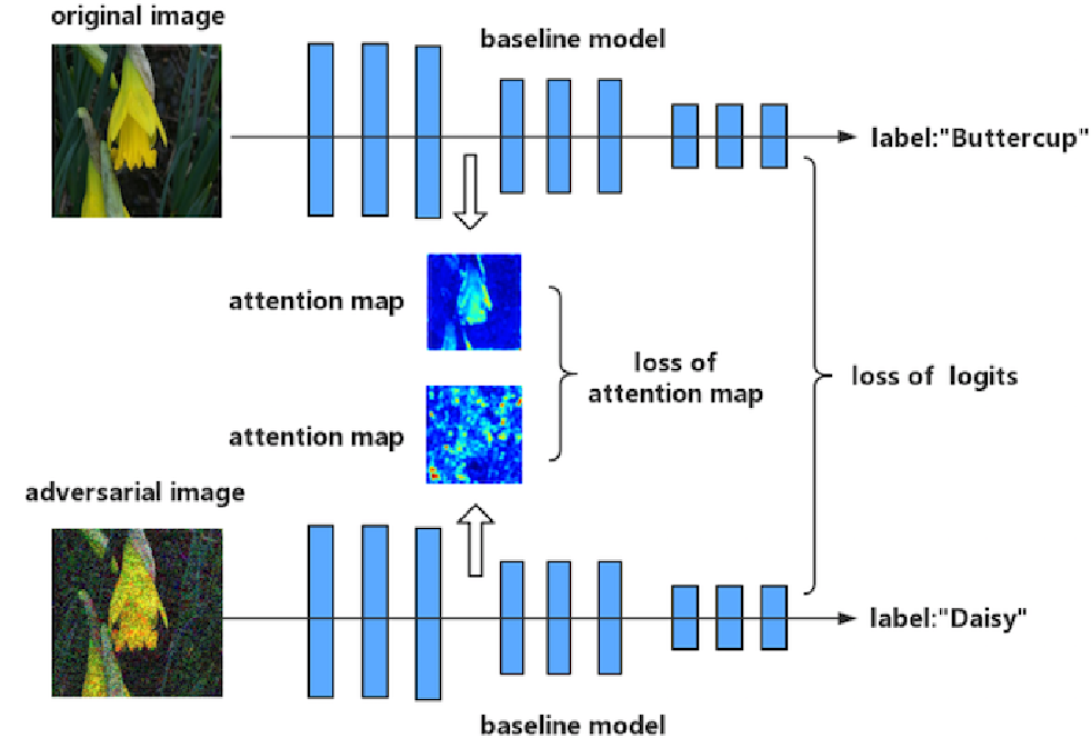 Figure 3 for Improving Adversarial Robustness via Attention and Adversarial Logit Pairing