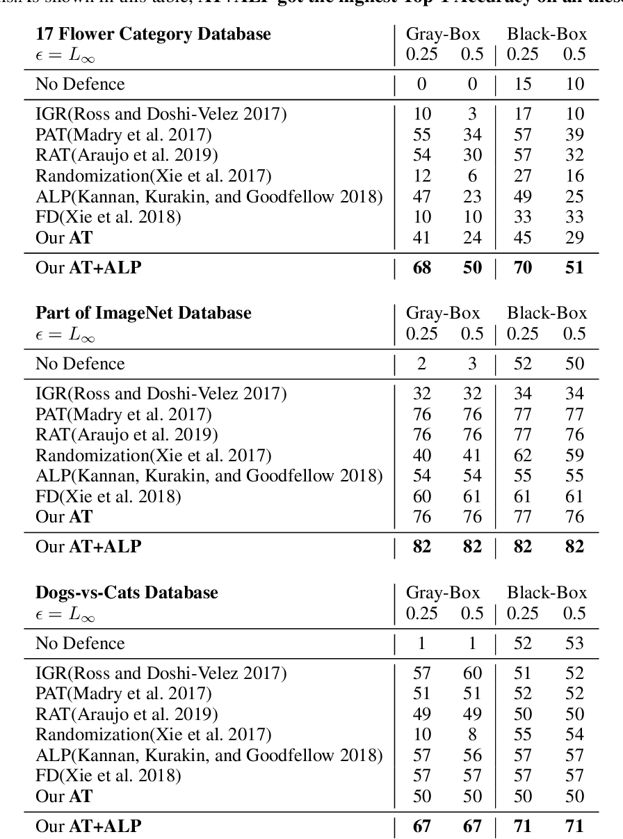 Figure 2 for Improving Adversarial Robustness via Attention and Adversarial Logit Pairing