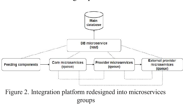 Monolithic to microservices redesign of event driven integration