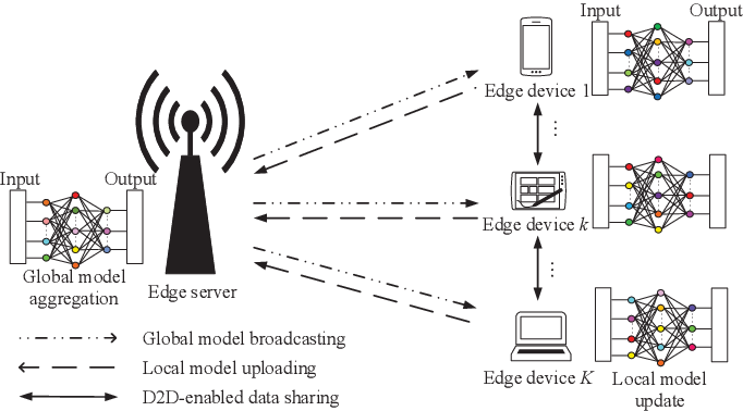Figure 1 for D2D-Enabled Data Sharing for Distributed Machine Learning at Wireless Network Edge