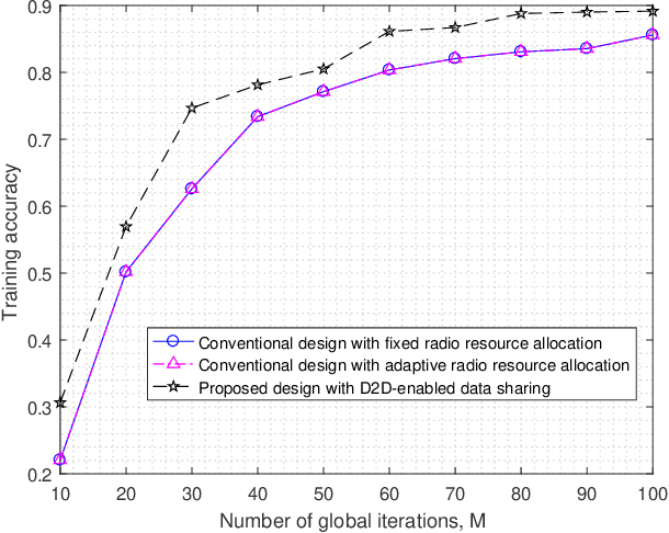 Figure 3 for D2D-Enabled Data Sharing for Distributed Machine Learning at Wireless Network Edge