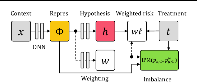 Figure 1 for Learning Weighted Representations for Generalization Across Designs