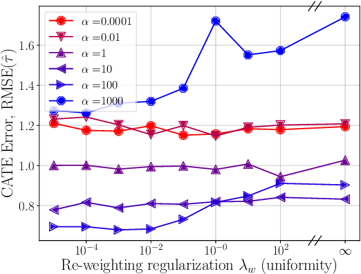 Figure 4 for Learning Weighted Representations for Generalization Across Designs