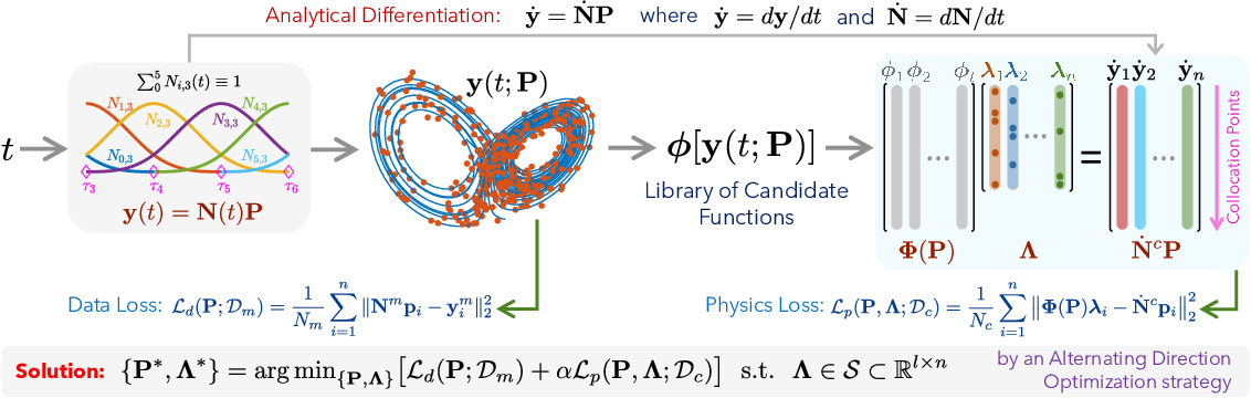 Figure 1 for Physics-informed Spline Learning for Nonlinear Dynamics Discovery