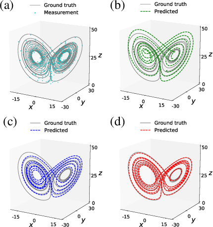 Figure 3 for Physics-informed Spline Learning for Nonlinear Dynamics Discovery