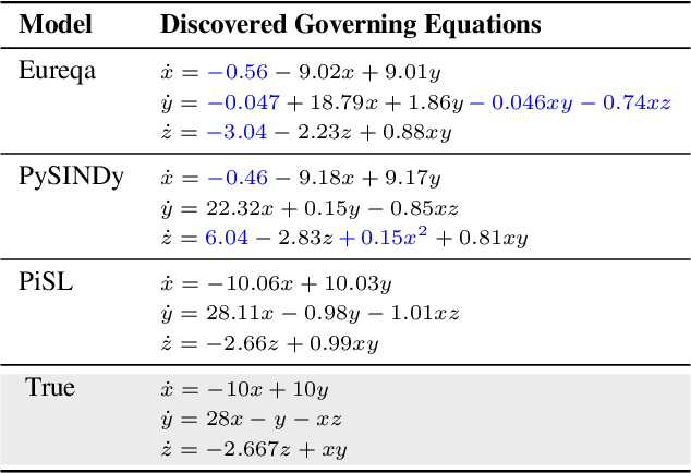 Figure 2 for Physics-informed Spline Learning for Nonlinear Dynamics Discovery