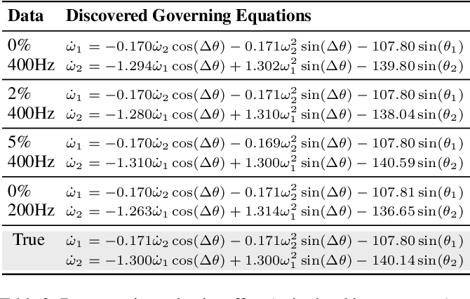 Figure 4 for Physics-informed Spline Learning for Nonlinear Dynamics Discovery