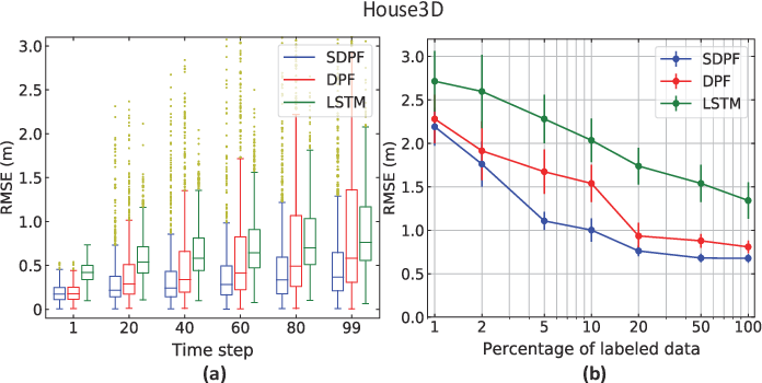 Figure 2 for End-To-End Semi-supervised Learning for Differentiable Particle Filters