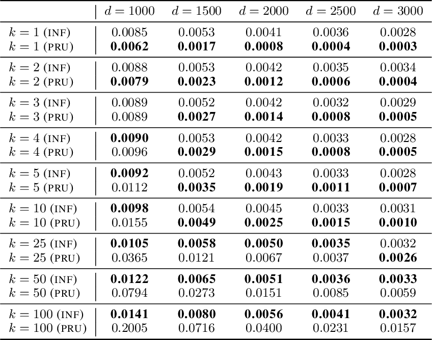 Figure 3 for Approximate Data Deletion from Machine Learning Models: Algorithms and Evaluations