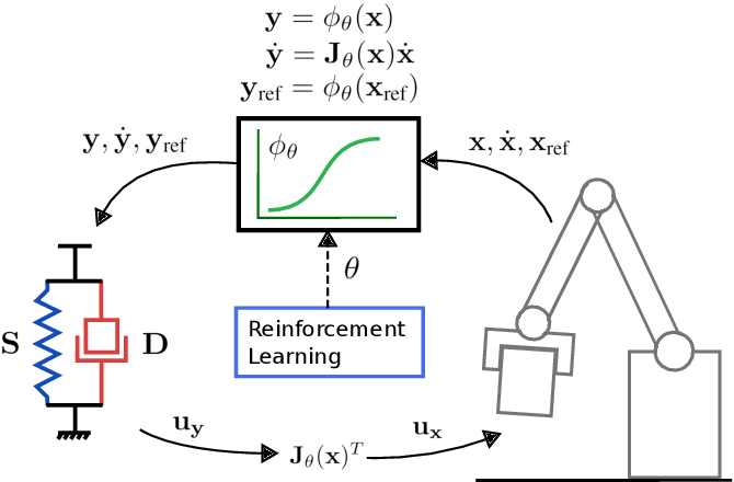 Figure 1 for Learning Stable Normalizing-Flow Control for Robotic Manipulation