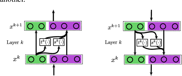 Figure 2 for Learning Stable Normalizing-Flow Control for Robotic Manipulation