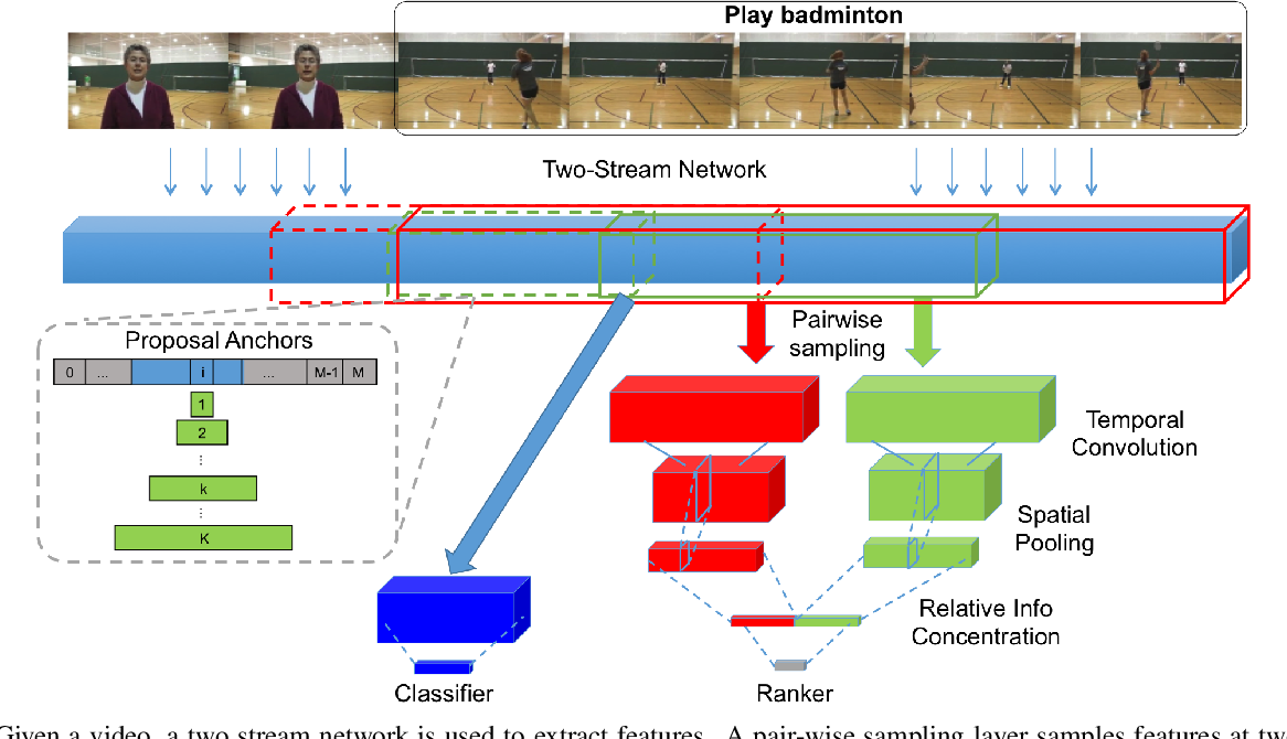Figure 1 for Temporal Context Network for Activity Localization in Videos