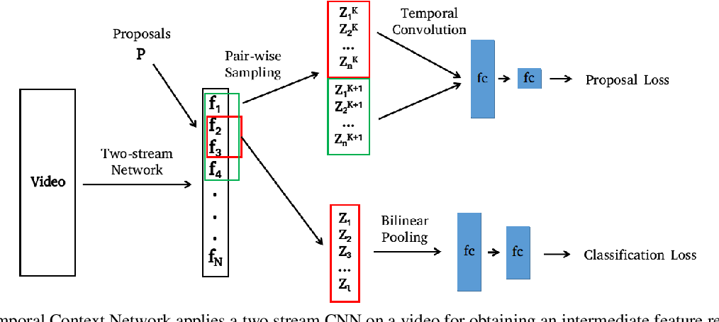 Figure 3 for Temporal Context Network for Activity Localization in Videos