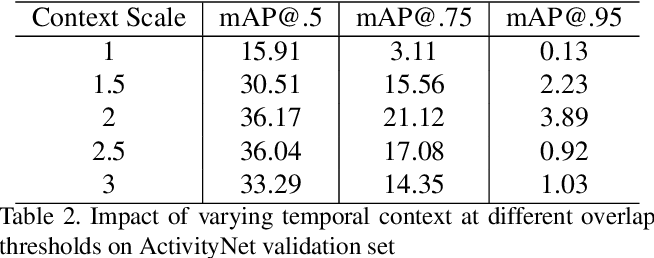 Figure 4 for Temporal Context Network for Activity Localization in Videos