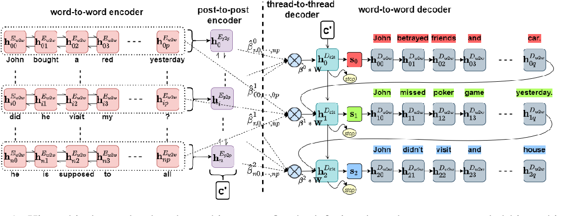 Figure 2 for Few-Shot Learning of an Interleaved Text Summarization Model by Pretraining with Synthetic Data