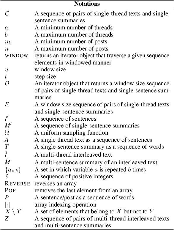 Figure 3 for Few-Shot Learning of an Interleaved Text Summarization Model by Pretraining with Synthetic Data