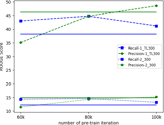 Figure 4 for Few-Shot Learning of an Interleaved Text Summarization Model by Pretraining with Synthetic Data