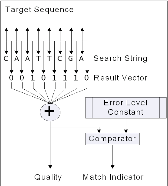 PDF] Development of the SMART Coprocessor for Fuzzy Matching