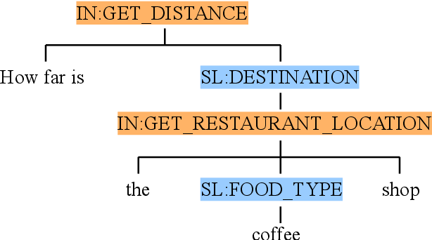 Figure 3 for Don't Parse, Generate! A Sequence to Sequence Architecture for Task-Oriented Semantic Parsing