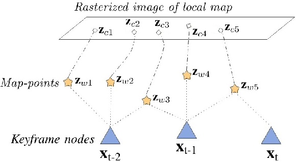 Figure 4 for A life-long SLAM approach using adaptable local maps based on rasterized LIDAR images