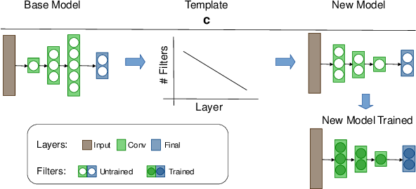 Figure 1 for Towards Efficient Convolutional Network Models with Filter Distribution Templates