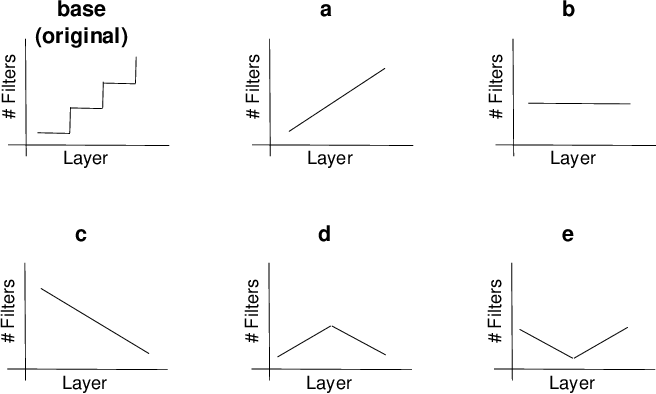 Figure 3 for Towards Efficient Convolutional Network Models with Filter Distribution Templates