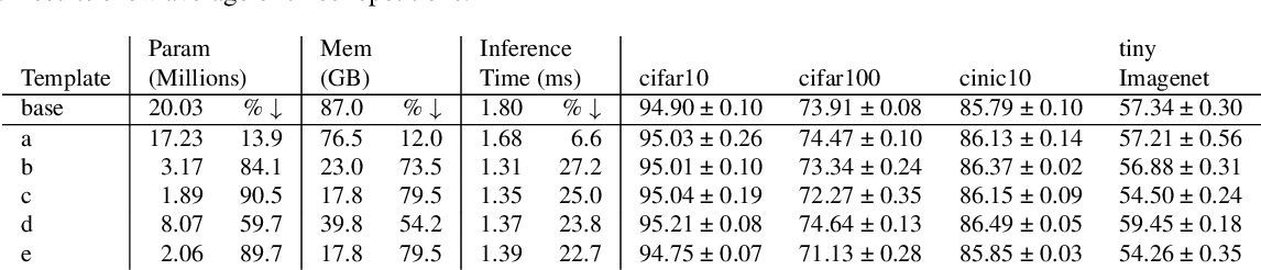 Figure 2 for Towards Efficient Convolutional Network Models with Filter Distribution Templates