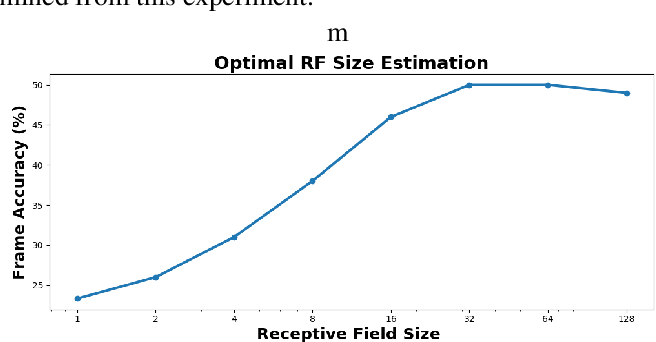 Figure 3 for Analyzing Large Receptive Field Convolutional Networks for Distant Speech Recognition
