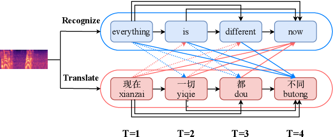 Figure 1 for Synchronous Speech Recognition and Speech-to-Text Translation with Interactive Decoding