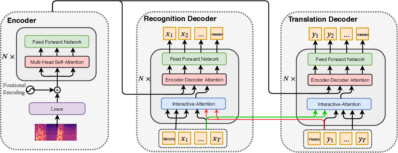 Figure 3 for Synchronous Speech Recognition and Speech-to-Text Translation with Interactive Decoding
