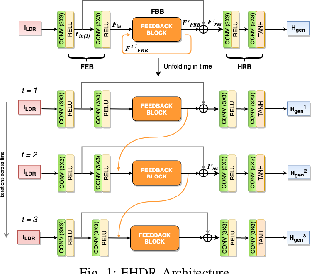 Figure 1 for FHDR: HDR Image Reconstruction from a Single LDR Image using Feedback Network