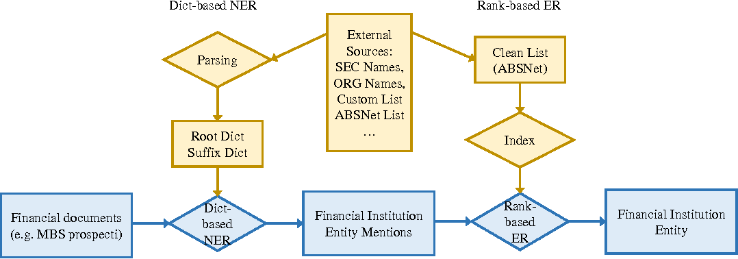 Figure 2 for Exploiting Lists of Names for Named Entity Identification of Financial Institutions from Unstructured Documents