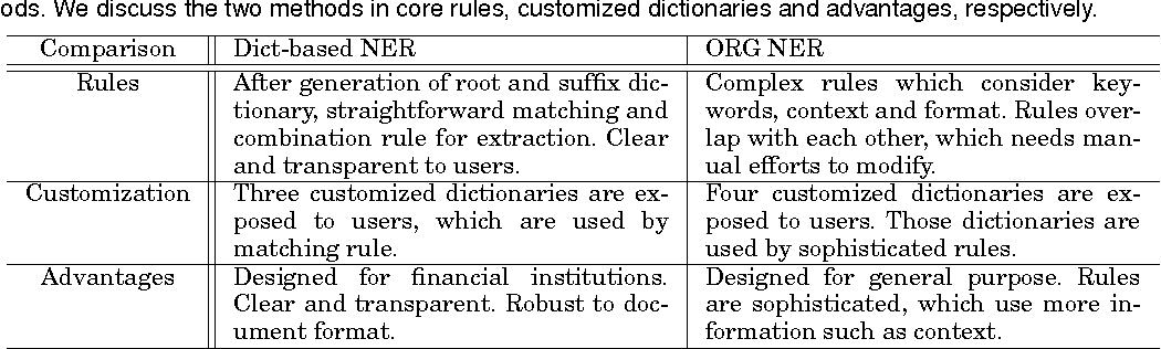 Figure 4 for Exploiting Lists of Names for Named Entity Identification of Financial Institutions from Unstructured Documents