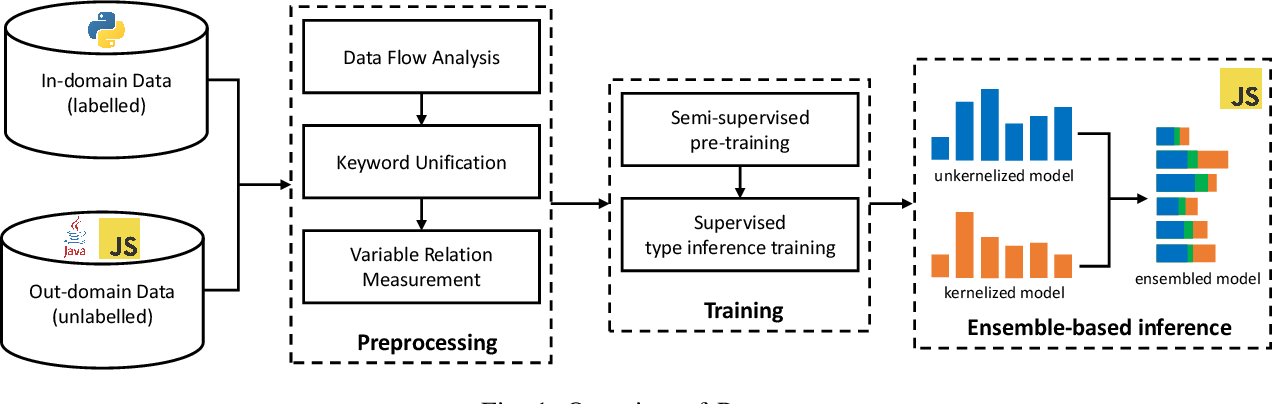 Figure 1 for Cross-Lingual Adaptation for Type Inference