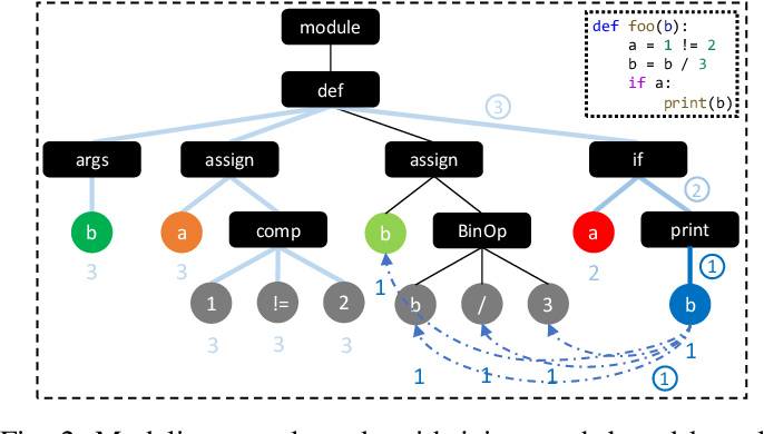 Figure 2 for Cross-Lingual Adaptation for Type Inference