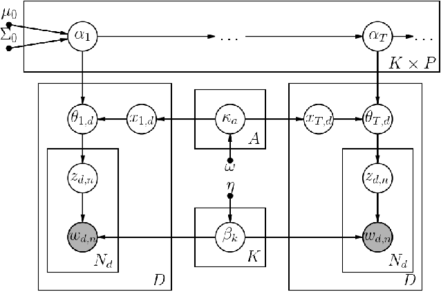 Figure 1 for Topic Modeling on Health Journals with Regularized Variational Inference