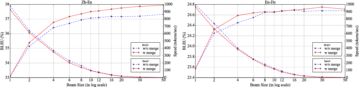 Figure 3 for Exploring Recombination for Efficient Decoding of Neural Machine Translation
